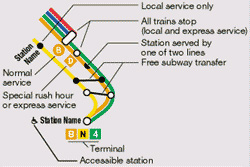 Nyc Subway Map Express Trains Ky.New York City Subways System Guide Find Nyc Subway Train